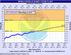 Barry steam plant river gauge graph